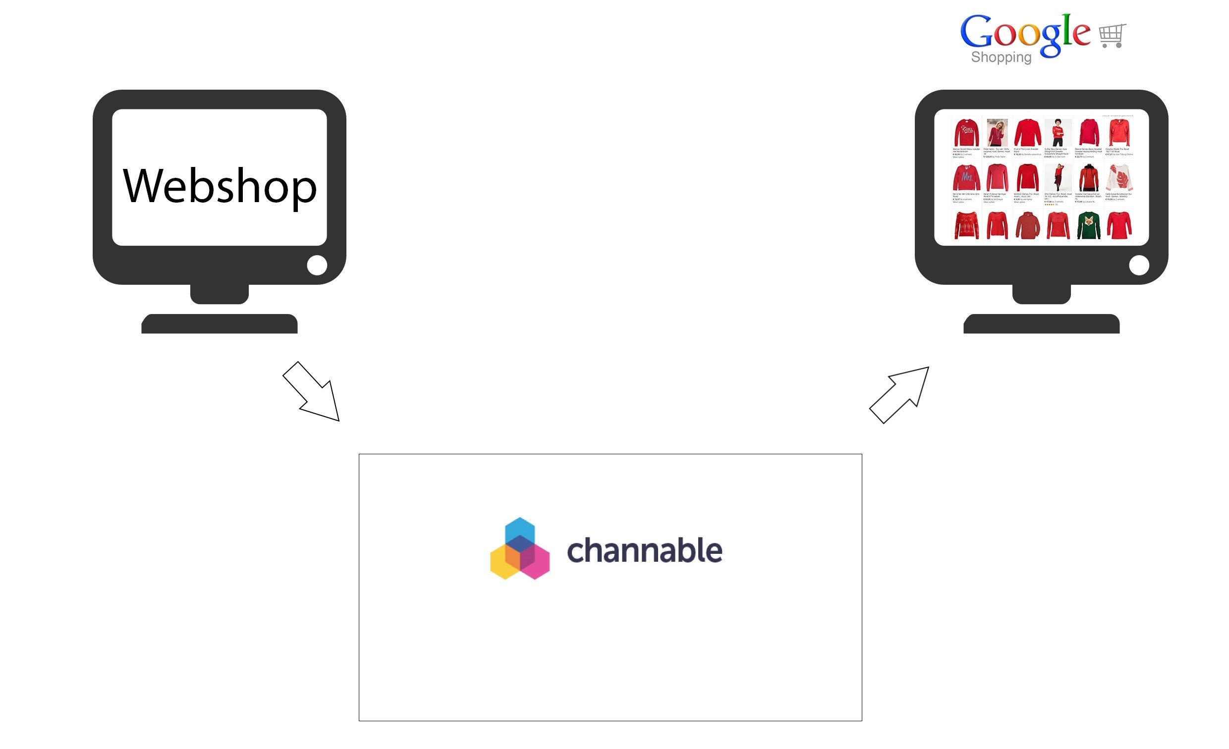 Channable voor Google Shopping
